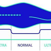 Matelas naturalex blue latex multi densite explication