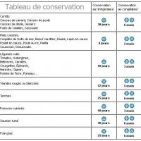 Tableau de conservation sous vide